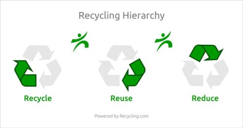 decluttering your home reduce reuse recycle